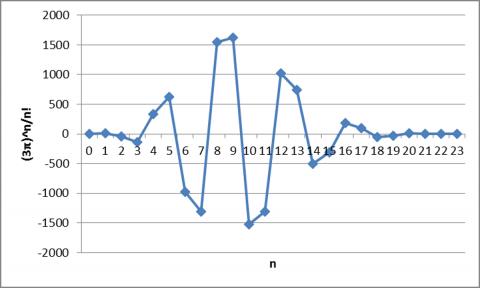 θ=3πのときの各項の値