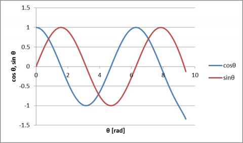 cosθとsinθの数値シミュレーション