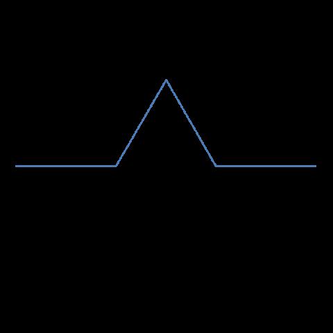 コッホ曲線の要素