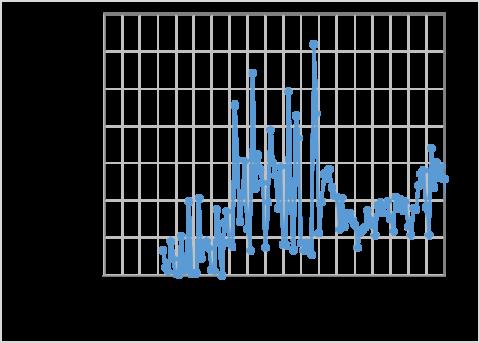 新規PCR検査実施人数