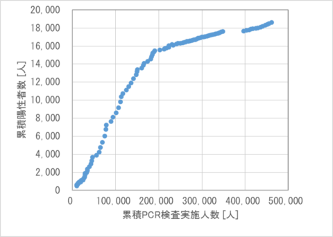 累積PCR検査人数と累積陽性者数との関係