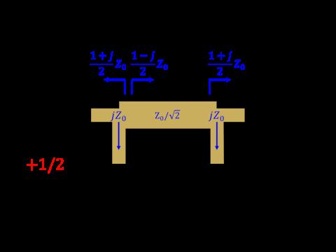 λ/4伝送線路の特性インピーダンス(奇モード)