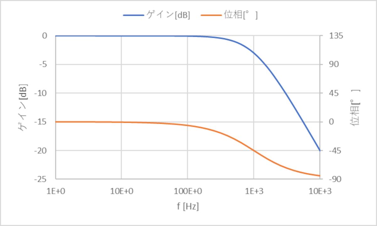 ボード線図