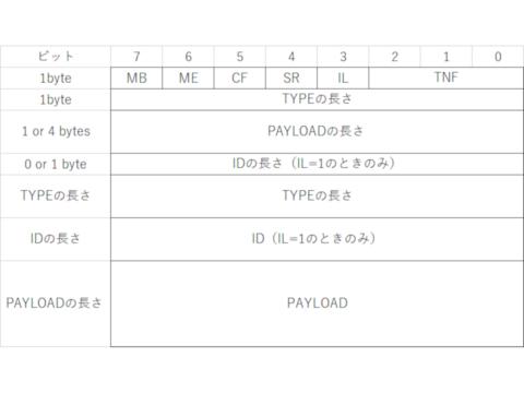 NDEFレコードの構成
