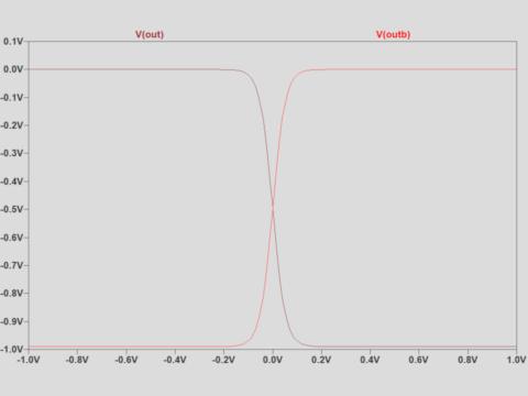 等価回路のシミュレーション結果