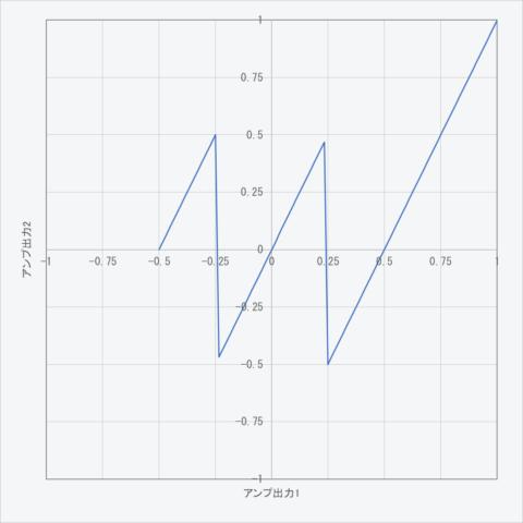 アンプ出力1が-0.5~1に対するアンプ出力2