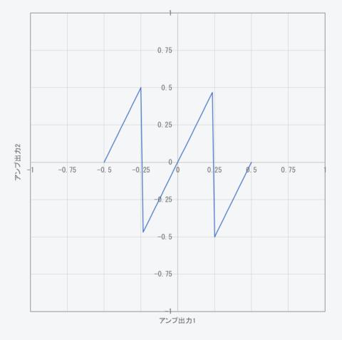 アンプ出力1が-0.5~0.5に対するアンプ出力2