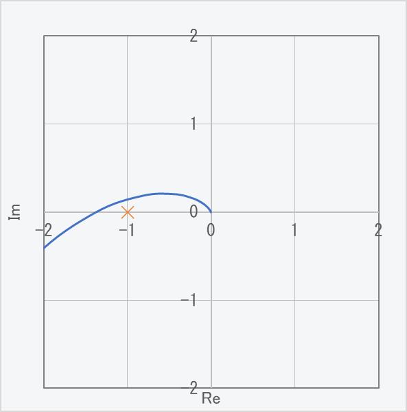 ナイキスト線図(大縮尺)
