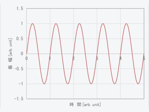 理想LC回路の振動波形