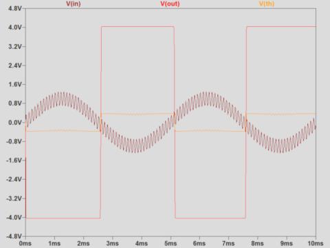 シュミットトリガ回路のシミュレーション波形